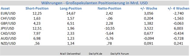 """EUR/USD –  Vorstoß der Netto-Position der """"Non Commercials"""" der größte seit September 2013"""