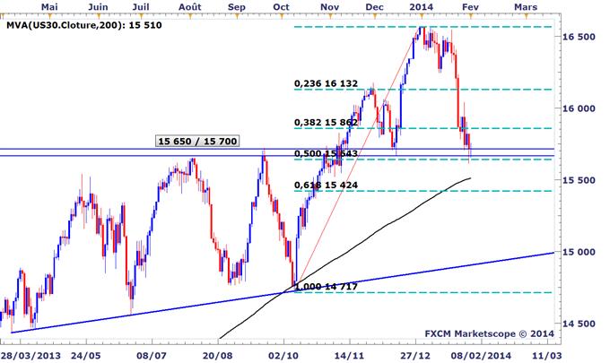 Idée de Trading DailyFX : Le Dow Jones débute le mois sur un support clé