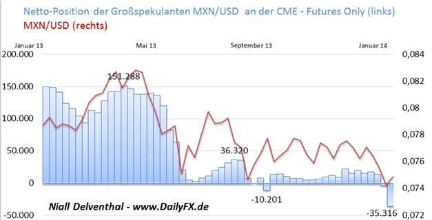 Fokus: Emerging Marktes - MXN/USD - Großspekulanten setzen so einseitig gegen den Peso wie zuletzt im Nov. 2011