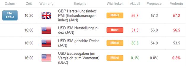 GBP/USD - Anfällig für Korrekturen, sollte die Bank of England diese Woche enttäuschen