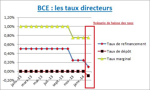 bce_analyse_fondamentale_body_BCE.png, BCE : une baisse des taux est possible jeudi 6 février