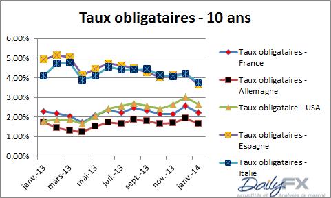 bce_analyse_fondamentale_body_Tauxobligataires.png, BCE : une baisse des taux est possible jeudi 6 février