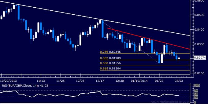 Forex: EUR/GBP Technical Analysis – Drifting Toward January Low