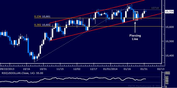 Forex: US Dollar Technical Analysis – Familiar Resistance Eyed Again