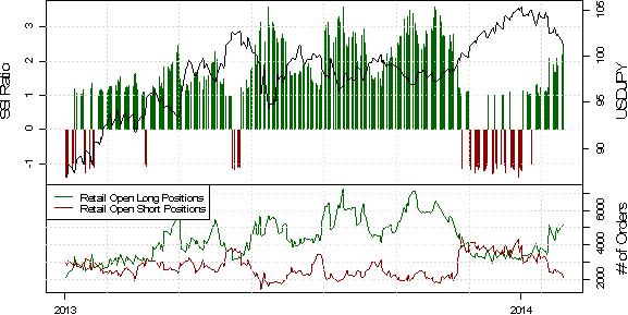 SSI deutet auf weitere Yen Gewinne gegenüber dem US-Dollar