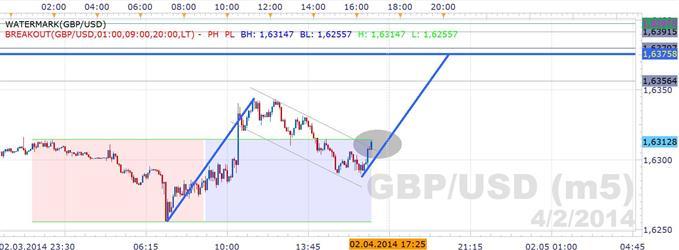 Rücksetzer nach bullishem Ausbruch im GBP/USD
