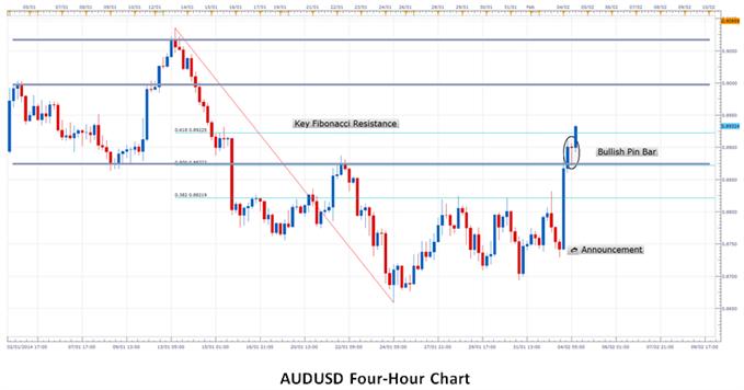 Australian Dollar Gains Bullish Momentum on RBA Interest Rate Decision