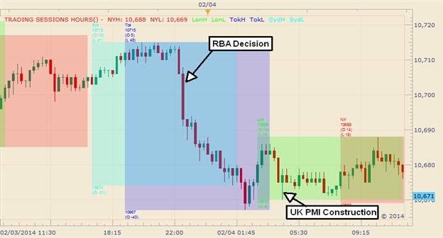 Graphic Rewind: Aussie RBA Gains Send US Dollar Index to a 3-Day Low