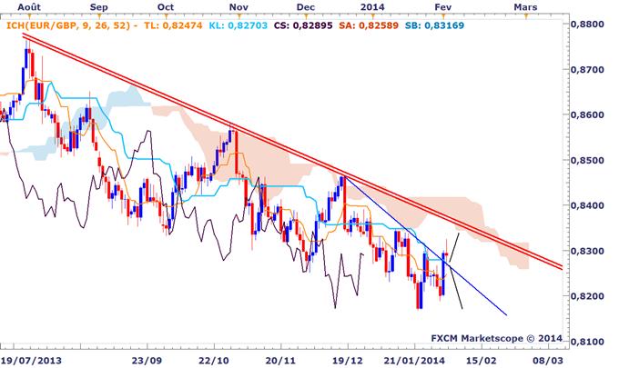 Idée de Trading DailyFX : L'EURGBP semble moins bearish qu'avant sur le court terme