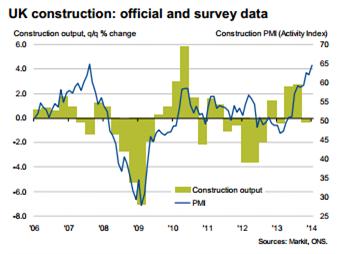 GBP/USD - Aktivität im Bausektor steigt mit der stärksten Rate seit August 2007.