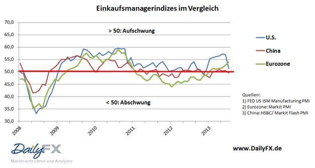 Nach Stimmungseinbruch in der US Wirtschaft - Euro kann sich kurzfristig stabilisieren