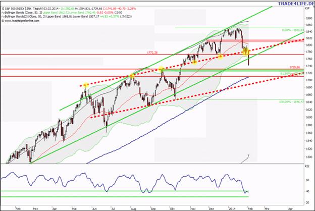 S&P 500: Septemberhoch-Retest und dann?