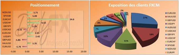 Le Speculative Sentiment Index FXCM donne un signal de vente sur le SP 500 pour la première fois depuis 2012