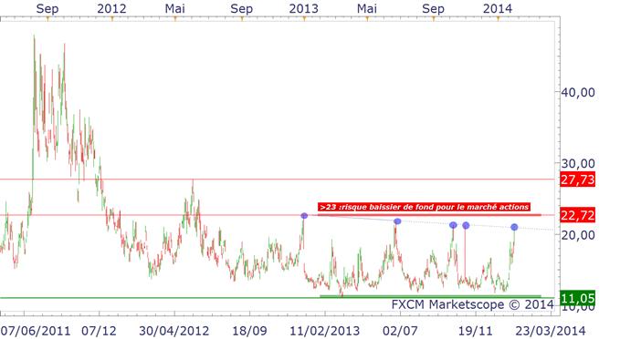 """cac_analyse_technique_04022014_body_VIX.png, VIX : """"l'indice de la peur"""" et les risques systémiques pour le marché."""