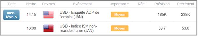 AUDUSD_Un_vrai_retournement_haussier_est_en_cours_body_calendrier.png, AUDUSD : Inversion de tendance en cours, seuil clé à 0,8940 USD