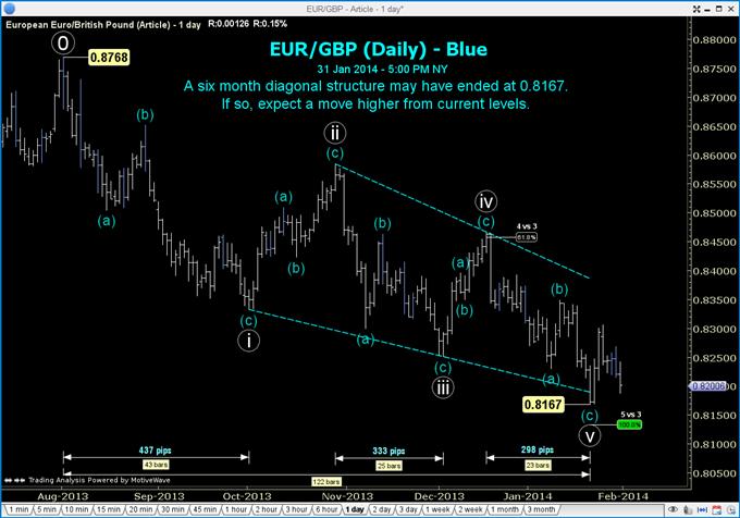 "An ""Audacious"" Long Set-up in EUR/GBP"