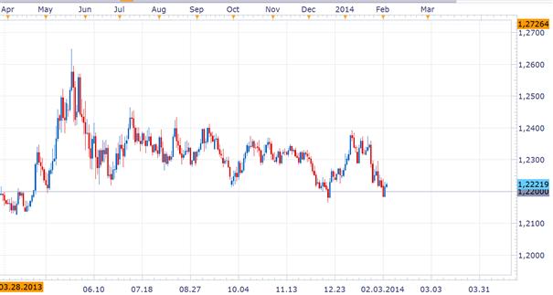 Schweizer Franken – Die Untergrenze zum Euro kommt wieder näher
