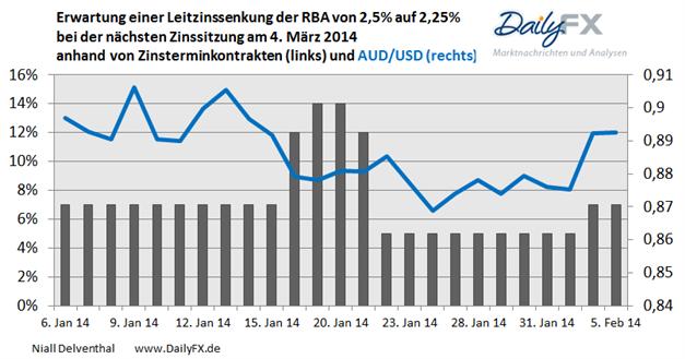 AUD/USD: Teuerungsrate limitiert den Spielraum der RBA sich mit expansiven Mitteln konjunkturellen Schwächen zu widmen.