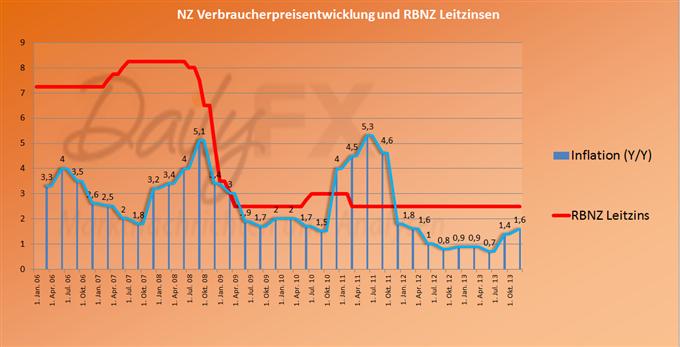 Neuseelands Arbeitsmarkt zeigt Enge. Löhne steigen um 2,9% im Jahresvergleich