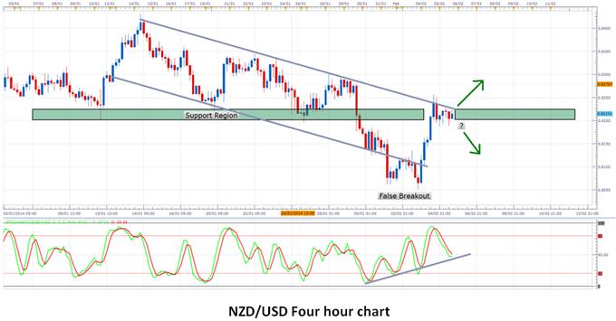 FOREX: New Zealand Dollar Gains Strength on Positive Employment Data