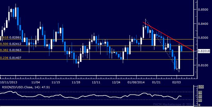 Forex: NZD/USD Technical Analysis – Kiwi Reclaims 0.82 Figure