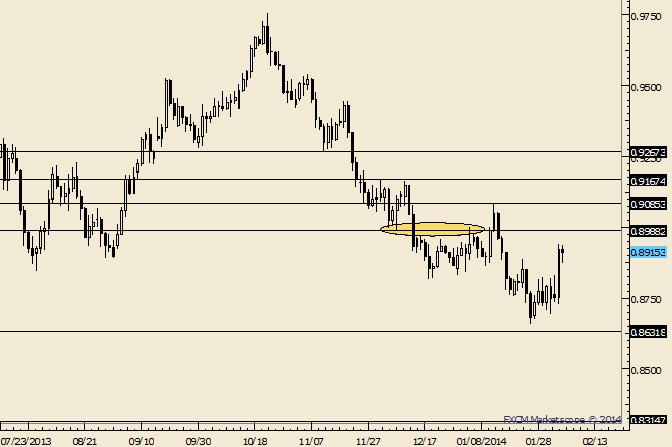 AUD/USD .9000 Still Interesting as Resistance Level