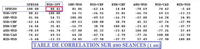 usdjpy_sp500_analyse_technique_body_tablecorrelation.png, USD/JPY & SP500 : une corrélation positive pour deux actifs en correction