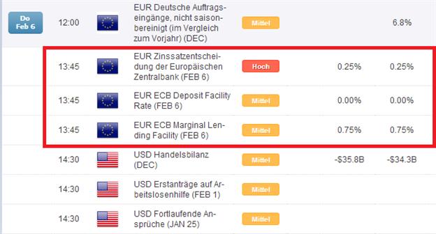 DAX: US-Daten und EZB tatsächlich so wichtig für die Aktienmärkte?
