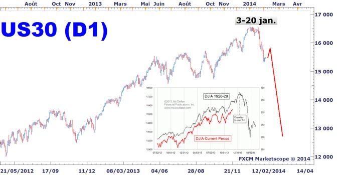 DOW_JONES_Un_Krach_boursier_est_devant_nous_body_US30.png, DOW JONES : L'hypothèse d'un nouveau Vendredi Noir sur Wall Street