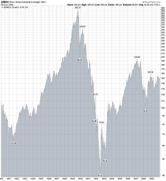 DOW_JONES_Un_Krach_boursier_est_devant_nous_body_dow19290.png, DOW JONES : L'hypothèse d'un nouveau Vendredi Noir sur Wall Street