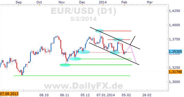 EUR/USD: EZB steht am Do wohl patt, doch bearishes Potential gegeben