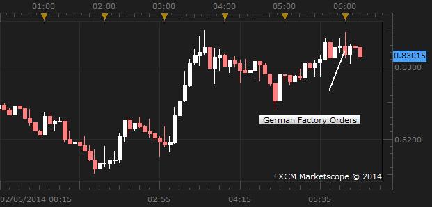 Euro Ignores German Factory Orders Data as ECB Looms Ahead