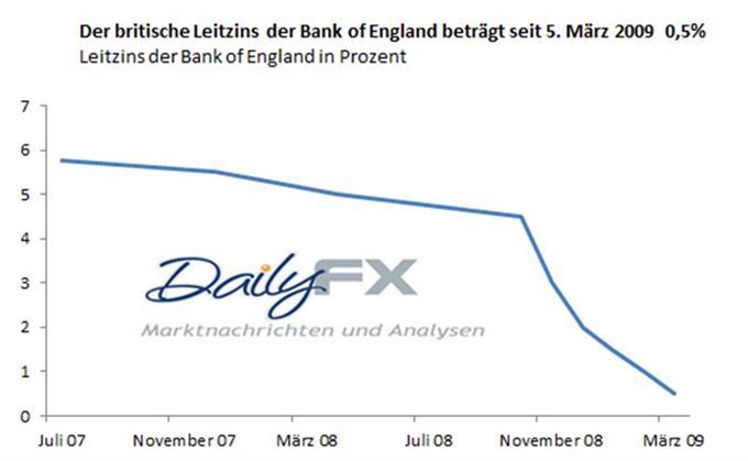GBP/USD - Bank of England behält den Leitzins auf dem Rekordtief von 0,5%