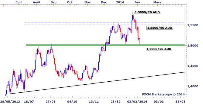 Idée de trading DailyFX : Belle réaction haussière sur l'EURAUD grâce à la BCE