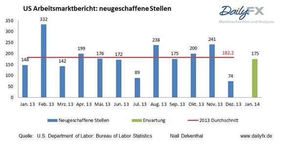 Gewinnspiel zum US-Arbeitsmarktbericht