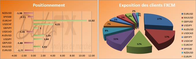 SSI : Le positionnement des traders particuliers avant le NFP