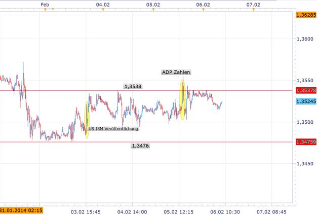 Tag der Entscheidung für den EUR/USD