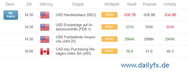 USD/CAD - Kanadas Ivey Purchasing Managers Index verzeichnet 3-Monatshoch