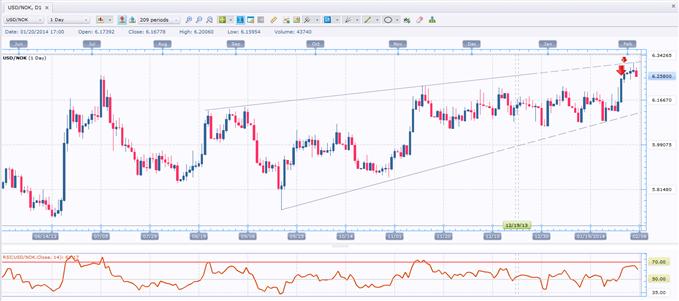 USD/NOK: 3 New Bearish Factors Weighing on USDNOK