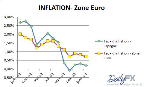 BCE : une baisse des taux est possible jeudi 6 février