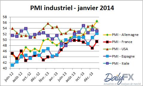 bce_analyse_fondamentale_body_PMIZoneEuro.png, BCE : une baisse des taux est possible jeudi 6 février