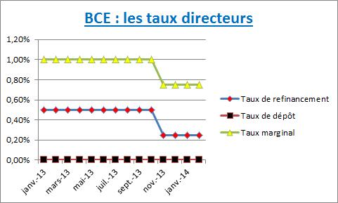 BCE : les nouveaux taux directeurs