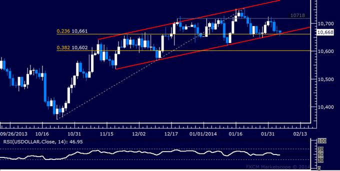 Forex: US Dollar Technische Analyse – Ansteigende Trendunterstützung getestet