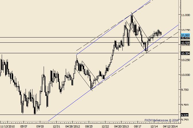 USDOLLAR 10619 a Key Level for Near Term Trend