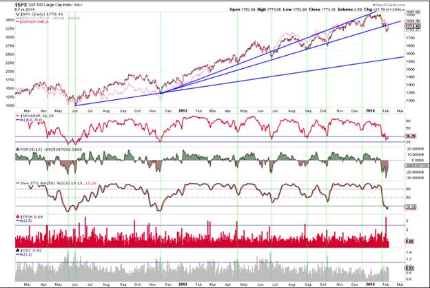 Aktienmärkte mit Bounce nach oben!