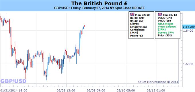 Ausblick des Britischen Pfunds hängt von Worten der Bank of England diese Woche ab