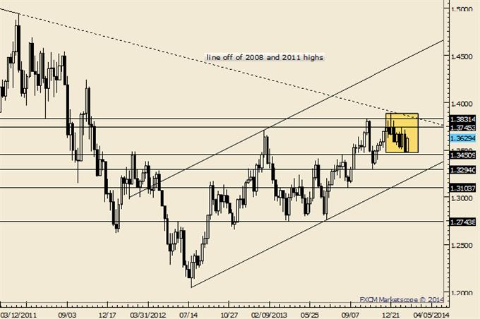 EURUSD Rare Technical Event Unfolds; Big Move Coming?