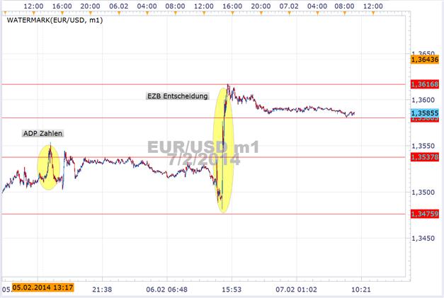 EUR/USD dank EZB wieder bei 1,36 – US-Arbeitsmarkt mit Überraschungspotenzial