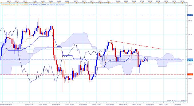 KARICHIMOKU : USD/CHF et NFP - Trades sur 1 min