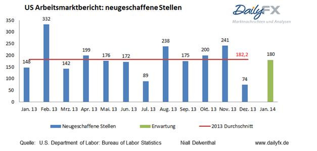 US-Arbeitsmarktdaten die Tendenzen - letzten Monat nur ein Ausreißer oder nachhaltige Schwäche?